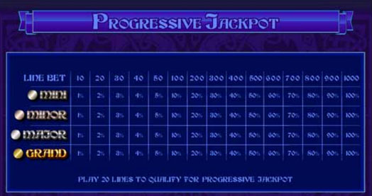 avalon progressive jackpot