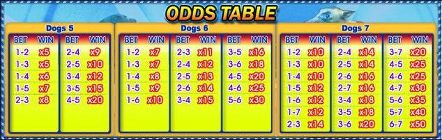 luckydog odds table